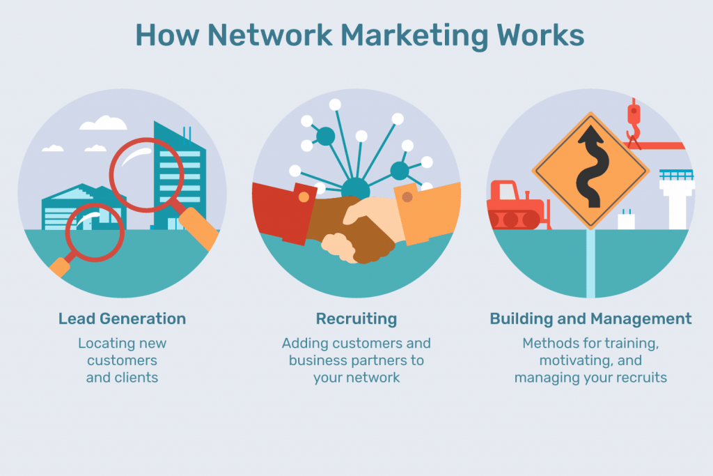 Network Marketing As Our Home-Based Business