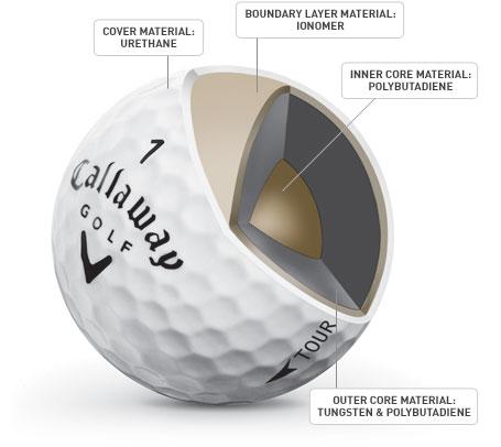 Golf Ball Technology